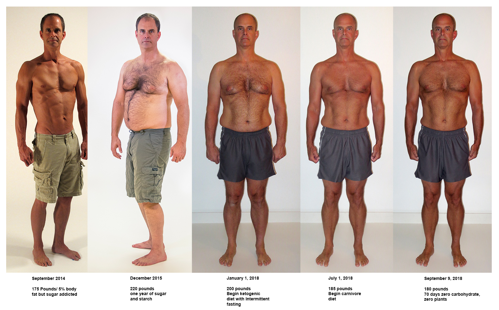 Ron Blouch from fit to fat to fit again via carbohydrate consumption then restriction